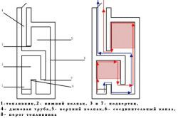 Схема пристрою печі