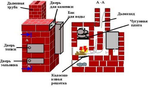 Піч і її конструкції для російської лазні