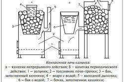 Схема печі-камянки з баком для води