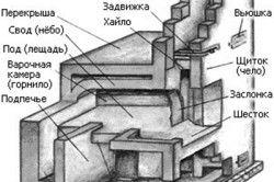 Схема пристрою дровяної печі