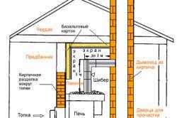 Схема влаштування димаря для печі