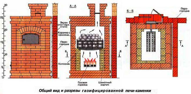 Орієнтовна схема установки газової пічки та її конструкційні складові