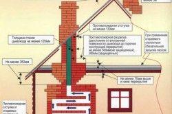 Вимоги пожежної безпеки при будівництві печі в лазні