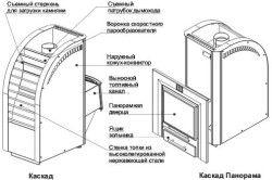 конструкція печі