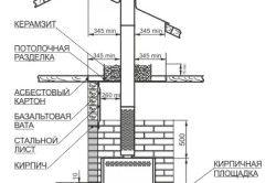 Типова схема монтажу банних печей