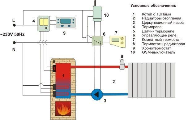 Схема опалення будинку піччю-каміном