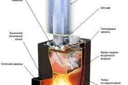 Схема роботи металевої печі