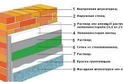 Схема утеплення стіни пінополістиролом