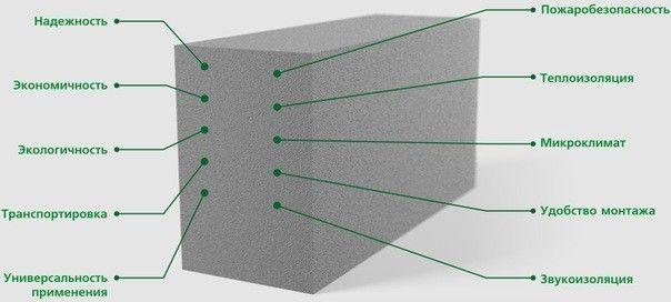 Фото - Пінобетонні і газобетонні блоки