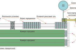 Схема виробництва пінобетону