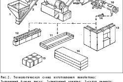 Схема виготовлення пінобетону
