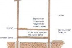Схема внутрішньої будови альтанки.