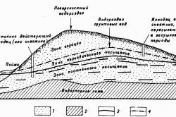 Схема забору води з водоносних горизонтів різних рівнів