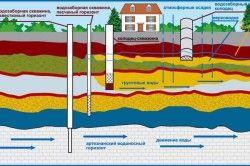 Схема розподілу різних водоносних горизонтів