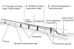 Схема основних типів ґрунтових вод