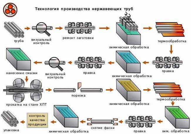 Фото - Харчові труби з нержавіючої сталі