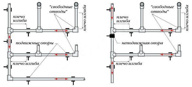 Приклад монтажу полетіленових труб