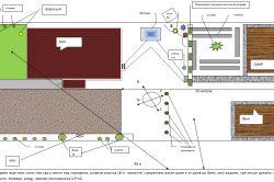 Планування забудови дачних ділянок