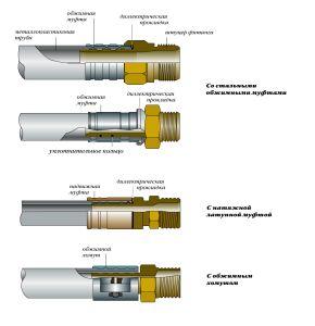 Склад шару металопластикової труби