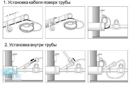 Схема утеплення труби гріючою кабелем