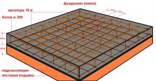 Фото - Плаваючий плитний фундамент - конструкція і види
