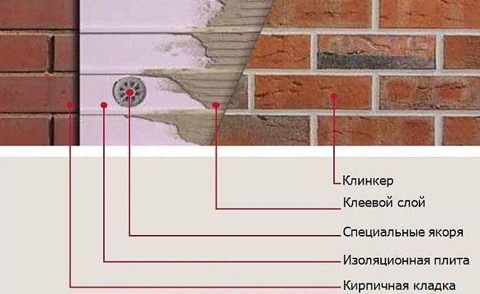 Схема монтажу плитки під цеглу
