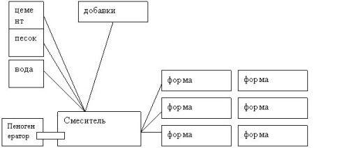 Схема виробництва пінобетонних блоків у формах