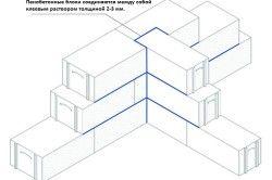 Схема укладання піноблоків