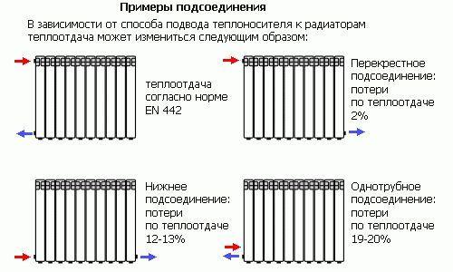Фото - За якими критеріями вибрати алюмінієві радіатори опалення?