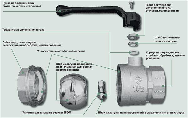 Фото - Як правильно вибрати кульовий кран