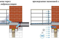 Промерзання перекриття через намокання стіни