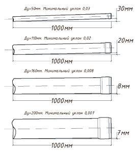 Діаметр каналізаційних труб