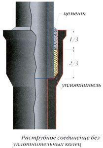 Приклад зєднання чавунних труб без ущільнювального кільця