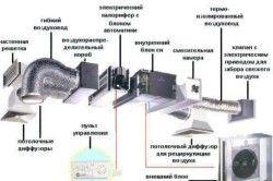 Схема монтажу вентиляції в підвалі