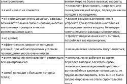 Таблиця порівняльної характеристики природної і примусової вентиляції