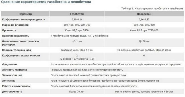 Порівняльна таблиця характеристик піно і газоблоків