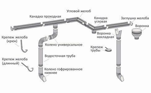 Підготовчі роботи і монтаж водостічної системи