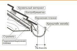 Схема установки ринви