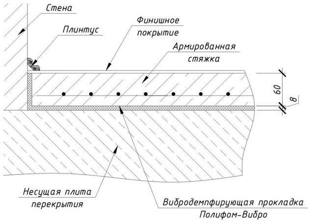 Підготовка основи підлоги для стяжки