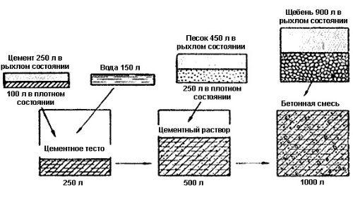 Фото - Відповідна марка бетону для стрічкового фундаменту