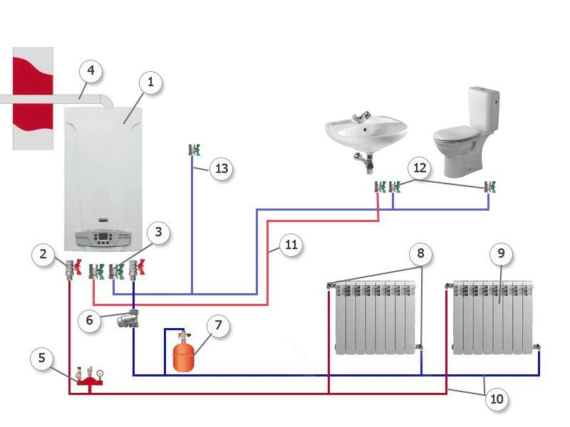 Фото - Підключення двоконтурного газового котла