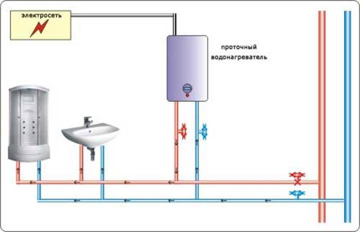 Фото - Підключення проточного водонагрівача