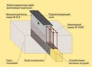 Фото - Подушка під фундамент і його висота