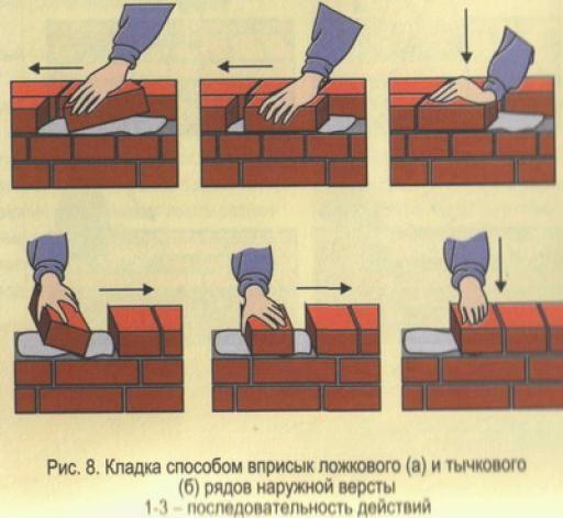 Схема кладки цегли способом вприсик.