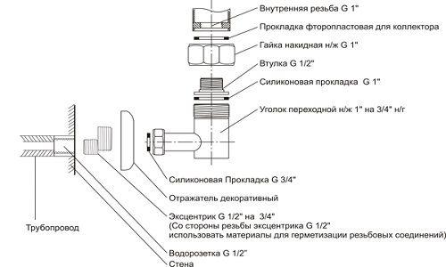 Поетапна установка полотенцесушителя
