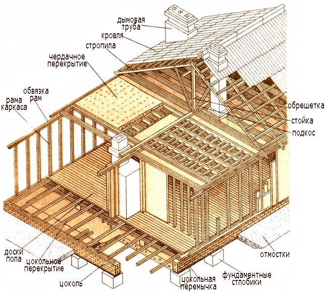 Фото - Поетапне будівництво каркасного будови: вдома чи веранди