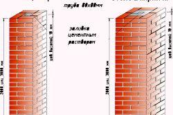 Схема кладки цегляних стовпів