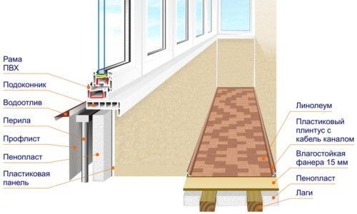 Схема теплого скління балкона