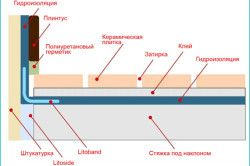 Схема гідроізоляції балкона