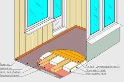 Схема утеплення підлоги лоджії пінопластом